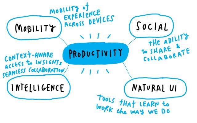 Microsoft Productivity