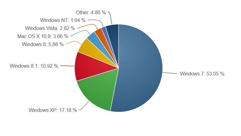 Windows 8.1 Market Share