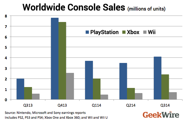 Xbox One vs PS4 Sales
