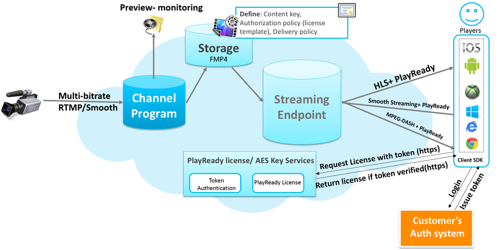 Azure Streaming