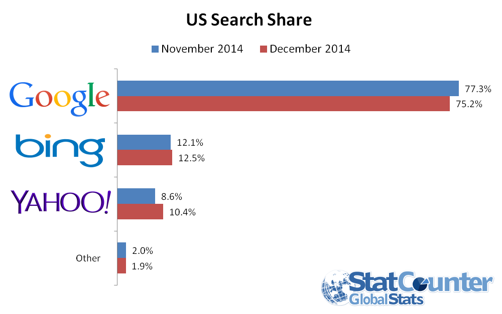 December 2014 Search marketshare