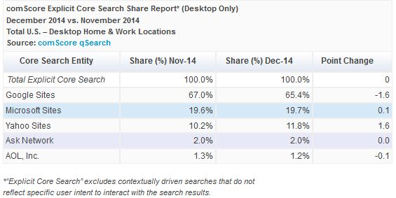 December Search Marketshare US