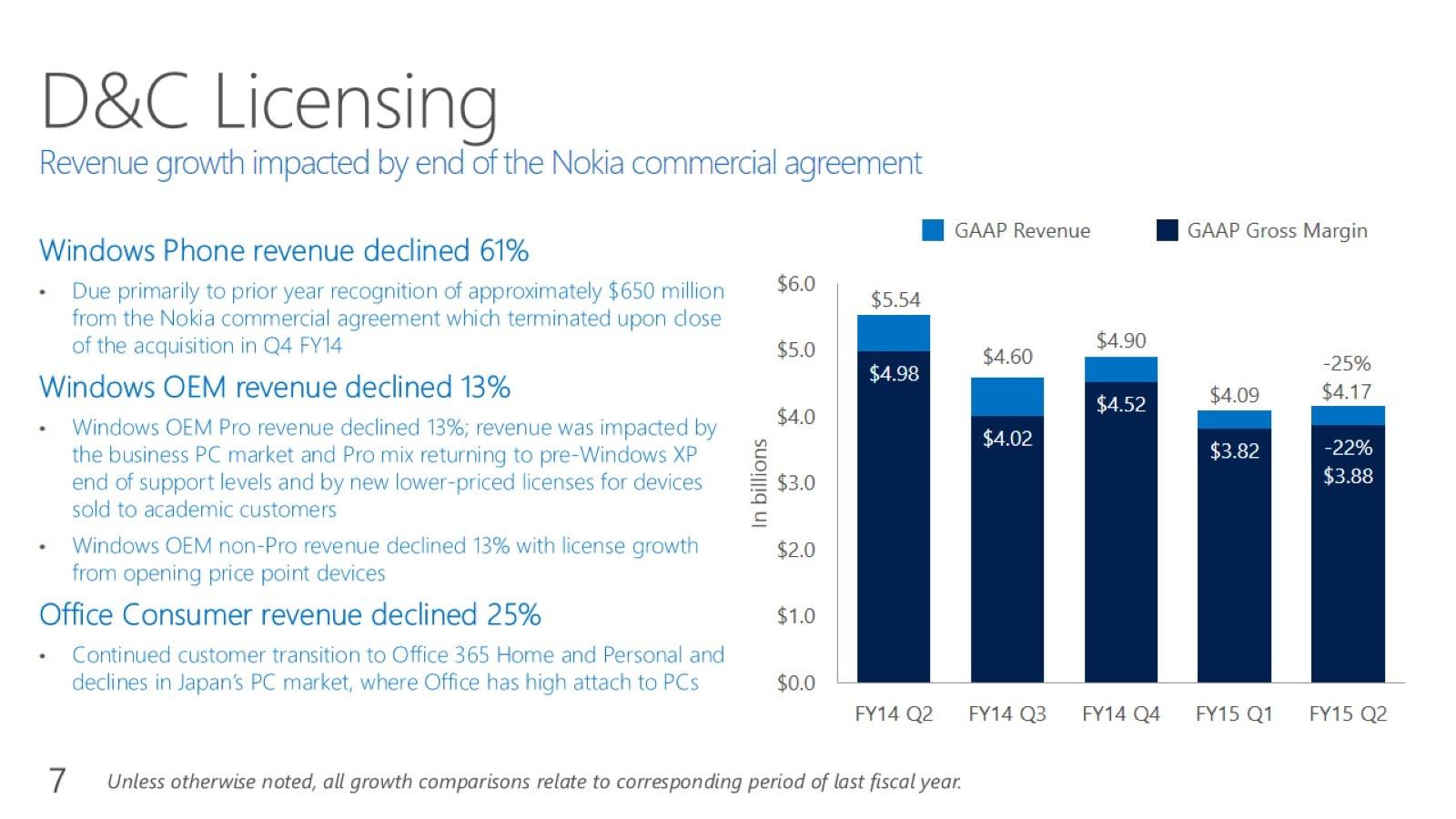 Microsoft Licensing Q2 2015
