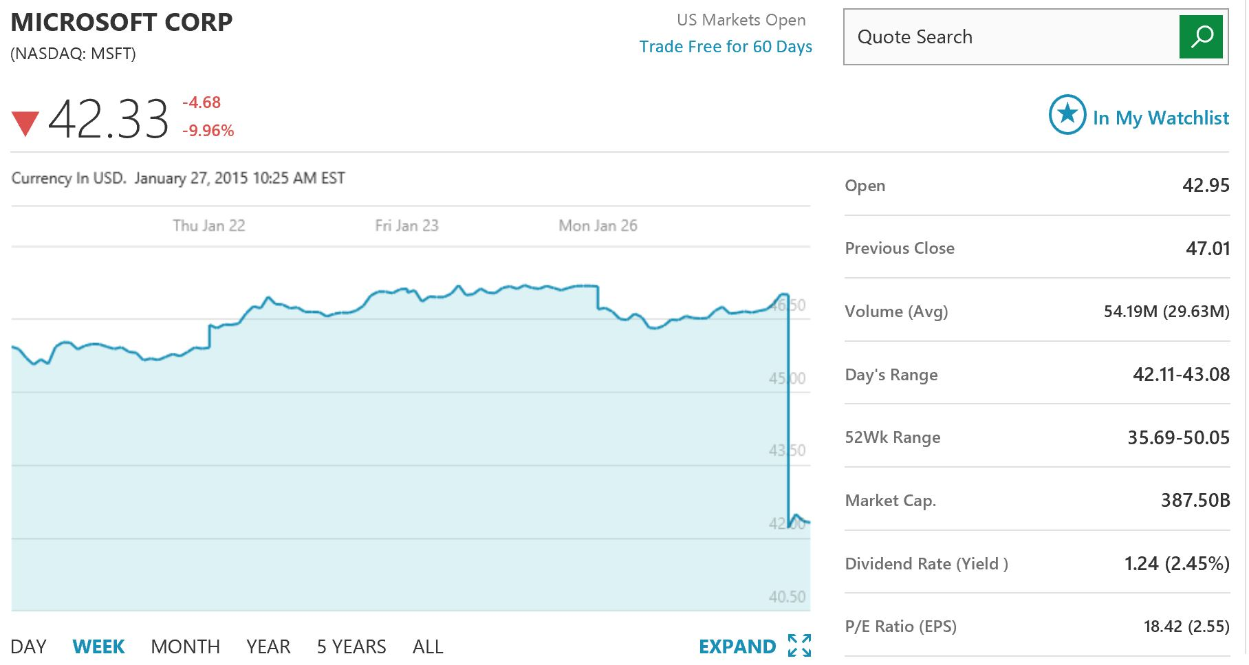 microsoft stock price down more than 10  since morning