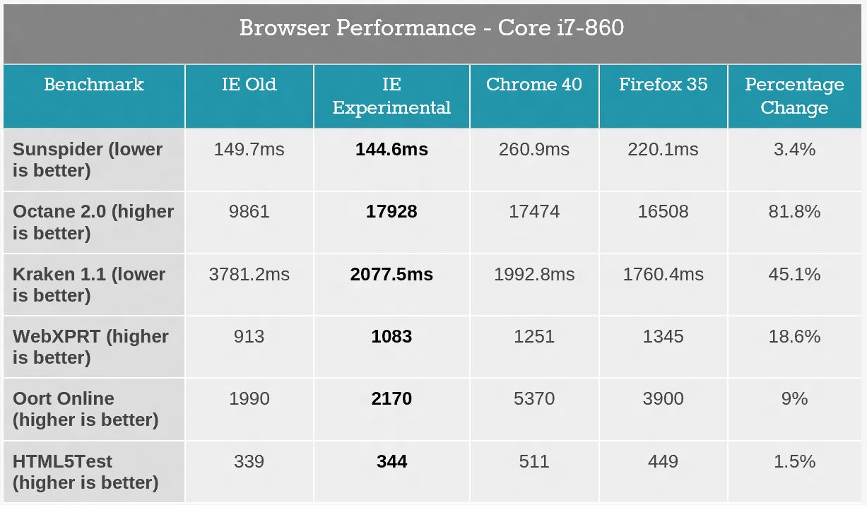 Spartan Browser Performance