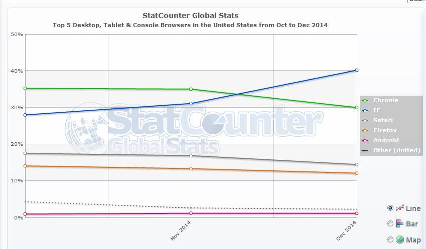 StatCounter Browser Marketshare US