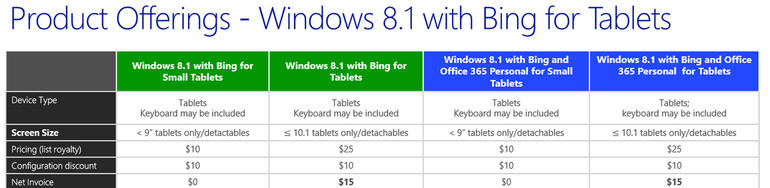 Windows 8.1 OEM Pricing