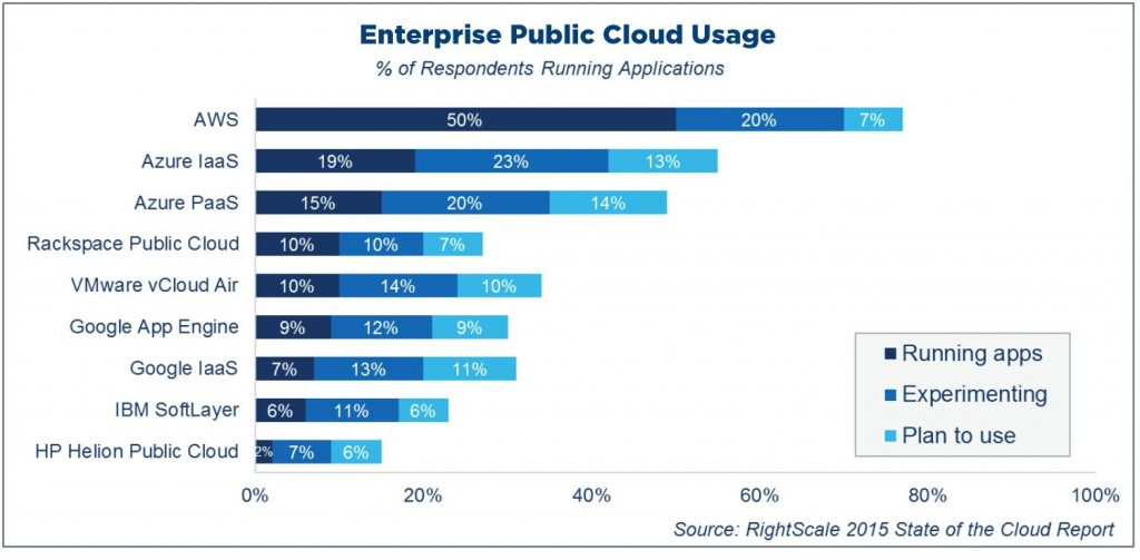 Azure Enterprise Usage