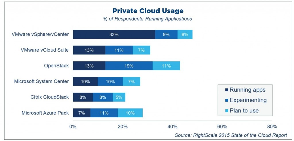 Azure Private Cloud Usage