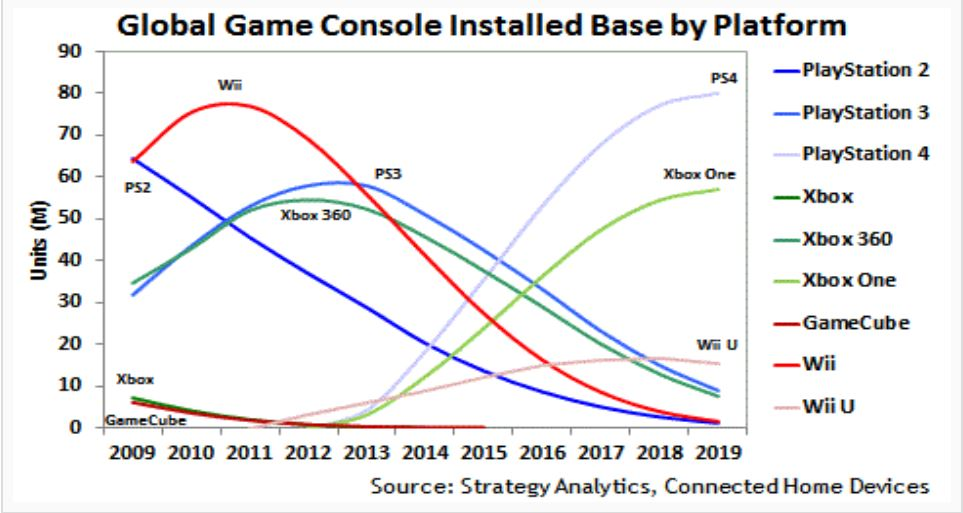 Game Console Market Prediction