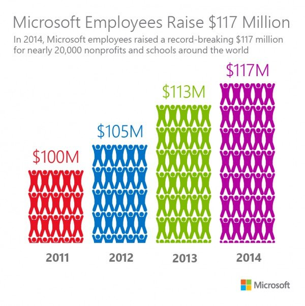 Microsoft-Employee-Giving-Results