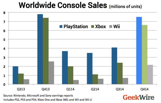 Worldwide Consolse Sales 2014