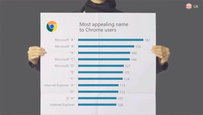 Microsoft Browser Name Survey