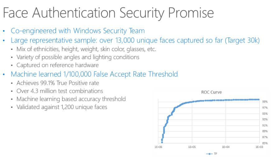 Windows 10 Face Authentication Security