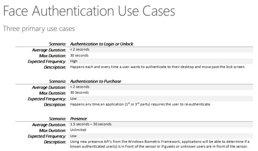 Windows 10 Face Authentication