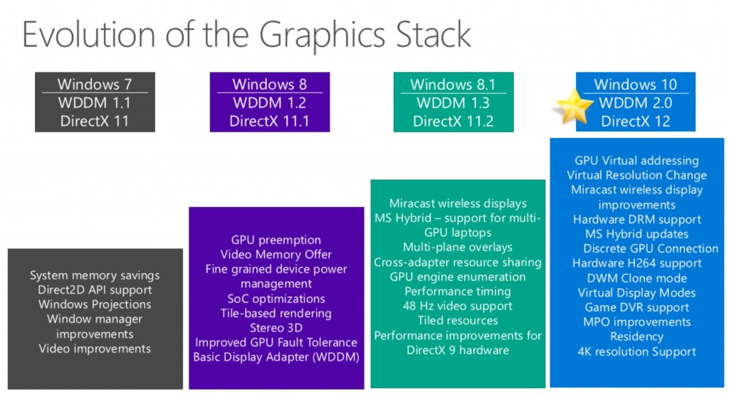 Windows 10 Graphics Stack Improvements