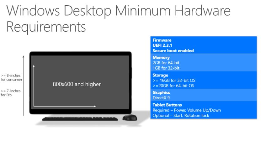 Windows 10 Minimum Hardware 2