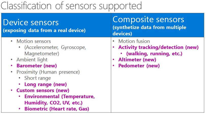 Windows 10 Sensors Support