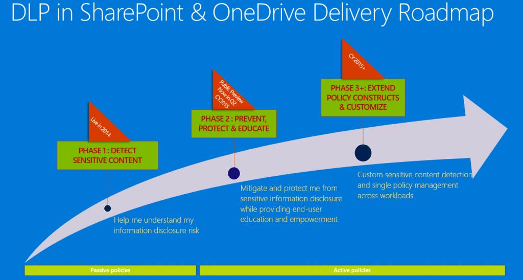 DLP OneDrive SharePoint
