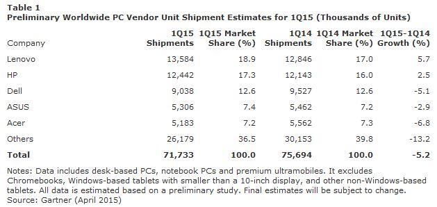 Gartner Q1 2015 PC Market