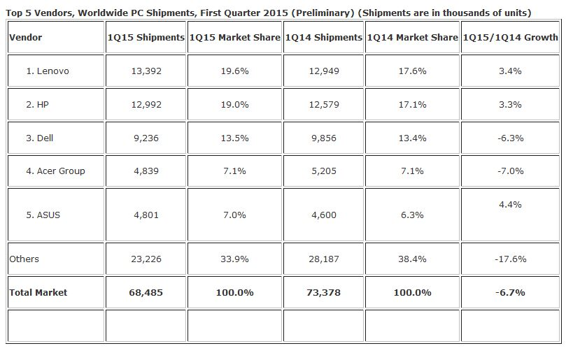 IDC PC Shipments Q1 2015