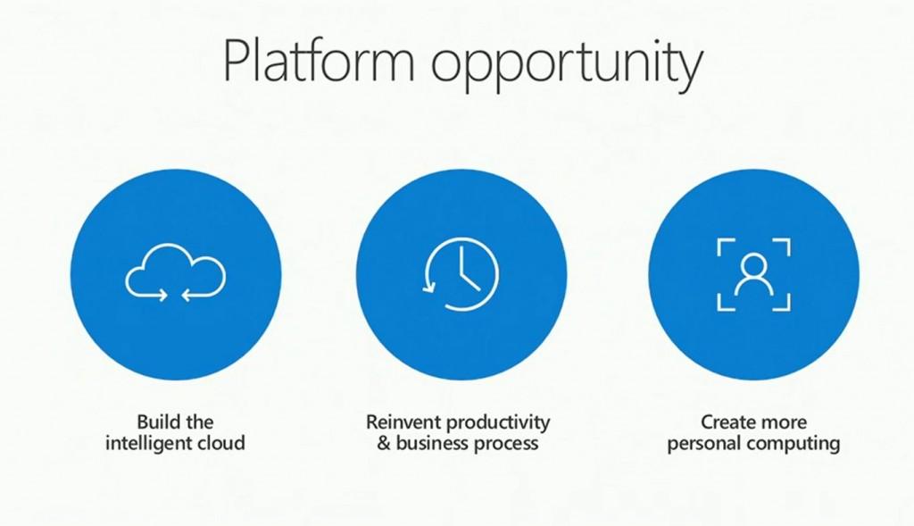 Microsoft Build Key Things