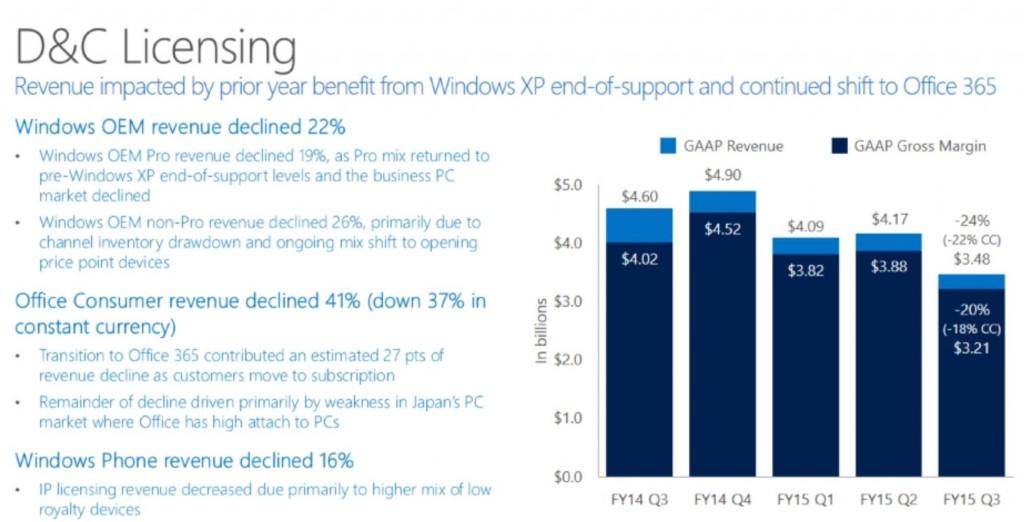 Microsoft Q3 D&C