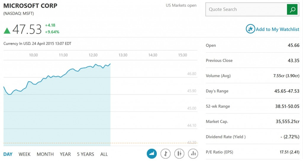 Microsoft Stock Q2 Results
