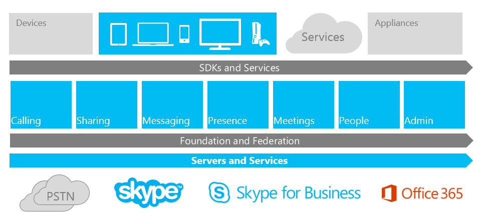 Skype Developer Platform