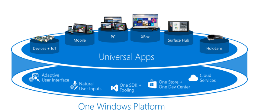 Universal Windows Platform (Small)