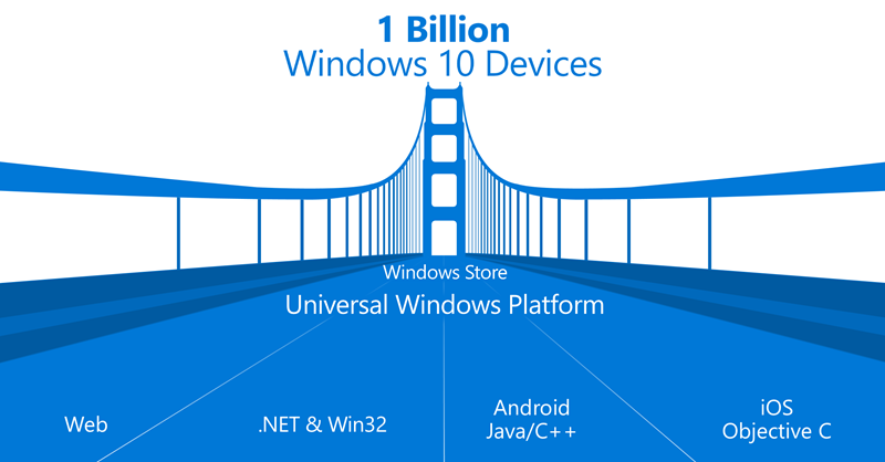 Windows Open Platform