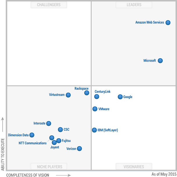 Magic Quadrant for Cloud Infrastructure as a Service