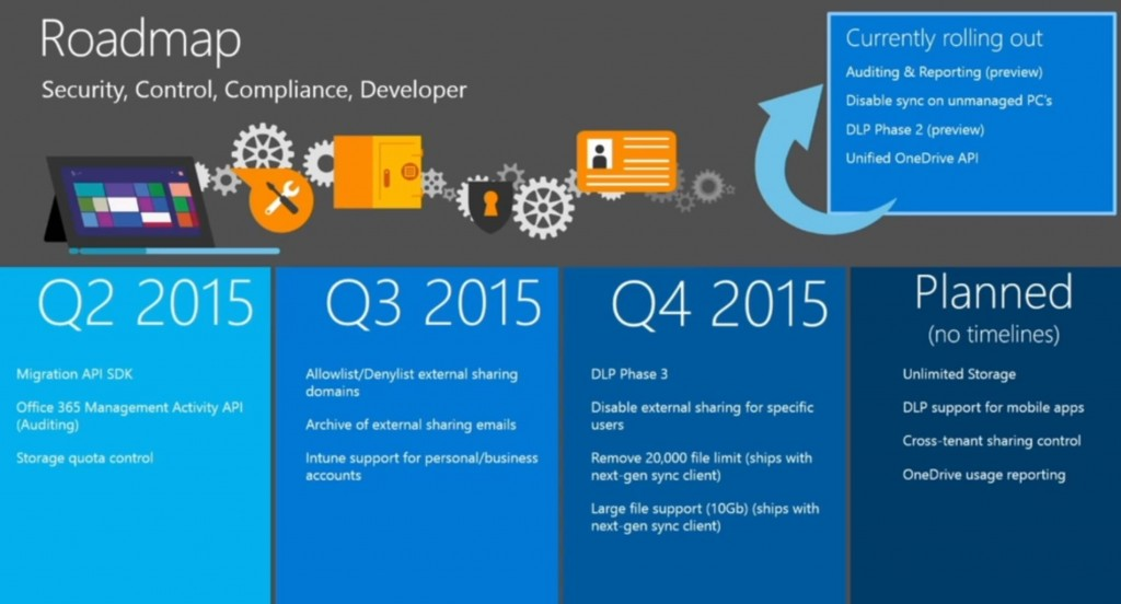 OneDrive for Business Roadmap 1