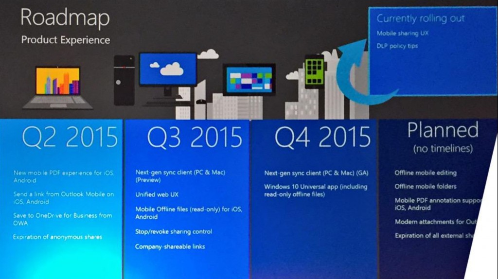 OneDrive for Business Roadmap
