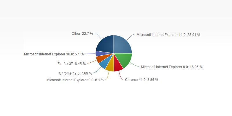 netmarketshare-internet-xplorer
