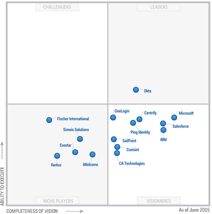 Azure AD Magic Quadrant