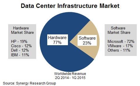 Datacenter Infrastructure Market