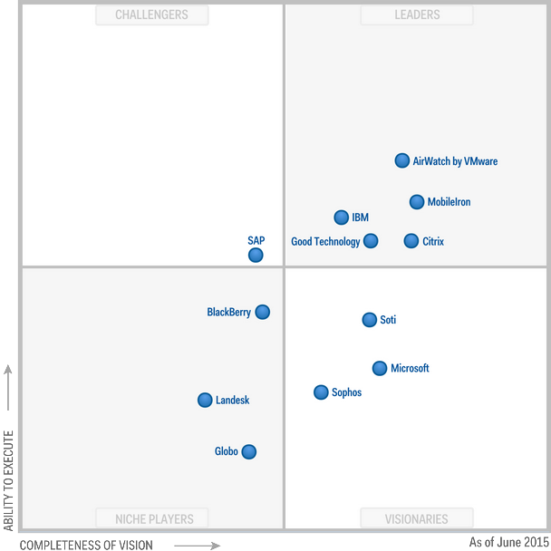 Microsoft Positioned As Visionary In The Magic Quadrant