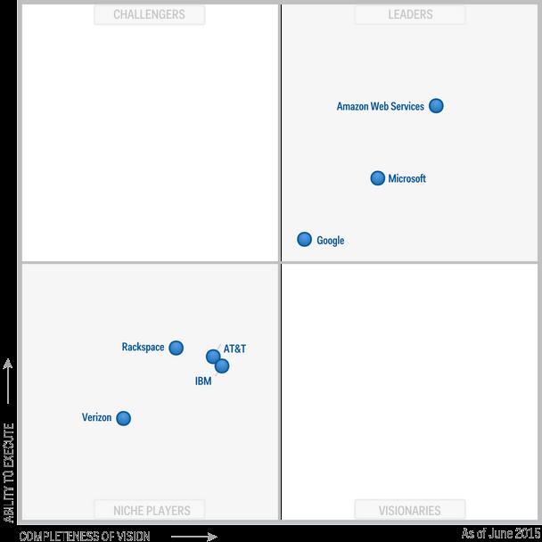 Microsoft Azure Gartner