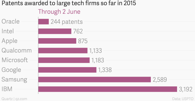 Microsoft Patents 2015