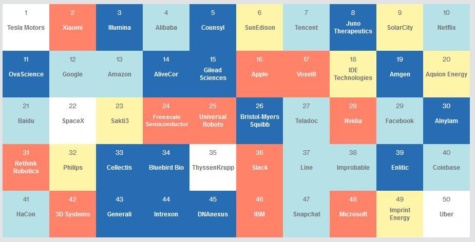 Microsoft Smartest Companies