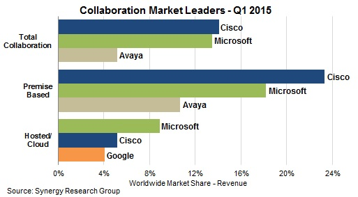 Microsoft collaboration