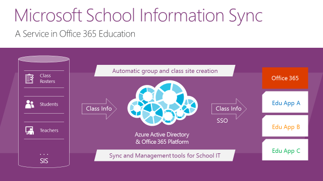 School Information Sync