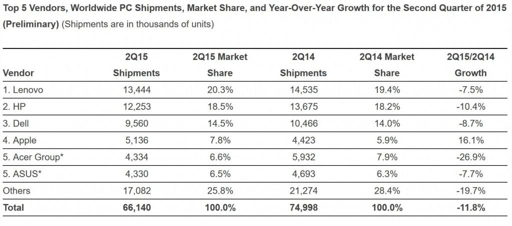 IDC Shipments Q2 2015