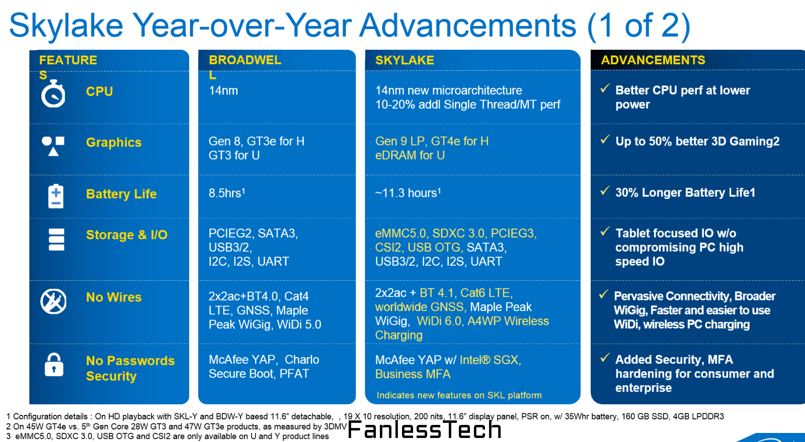 Intel's Upcoming Skylake Processors To Offer Up To 17% CPU ...