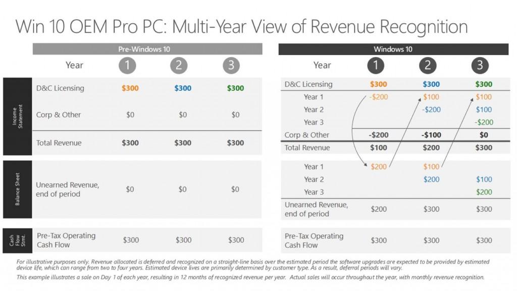 Windows 10 Revenue Recognition 1