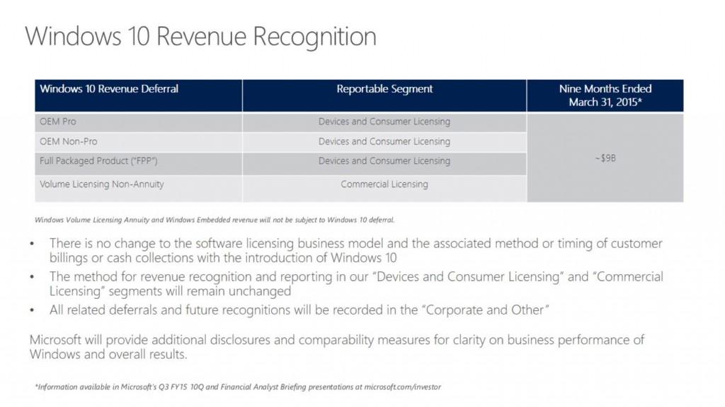 Windows 10 Revenue Recognition