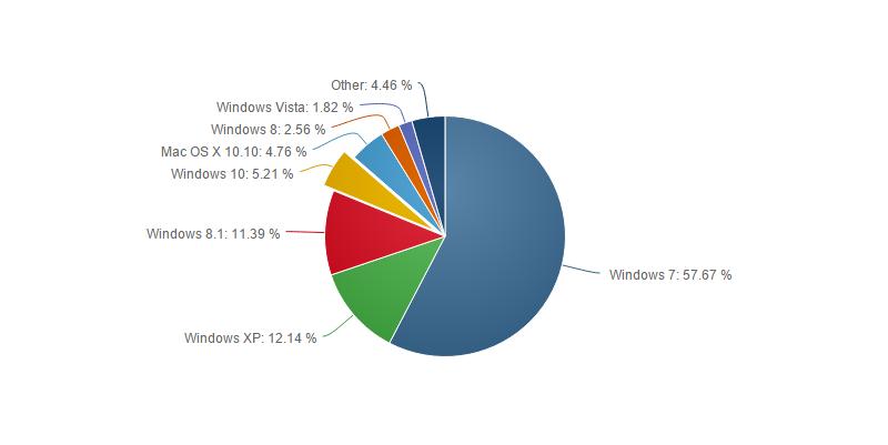august-net-market-share