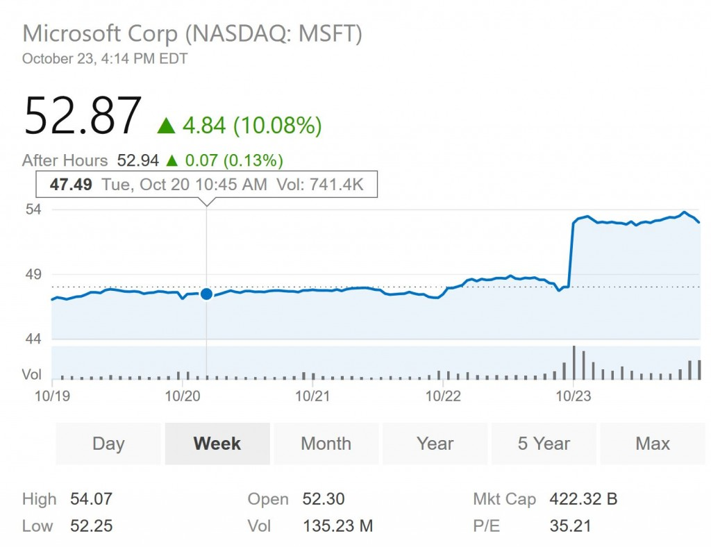 microsoft stock soars on strong earnings