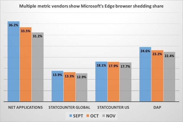 Microsoft-Edge-Share-Among-Windows-10-Users